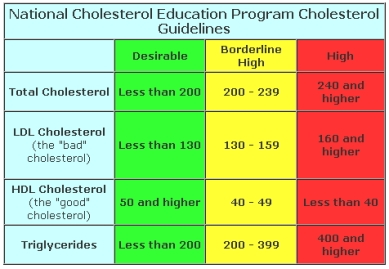 nationalcholesteroleducation